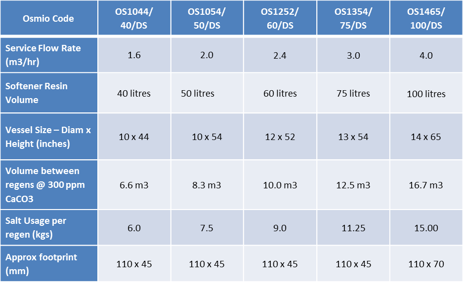 Osmio Duplex Water Softeners Comparison table