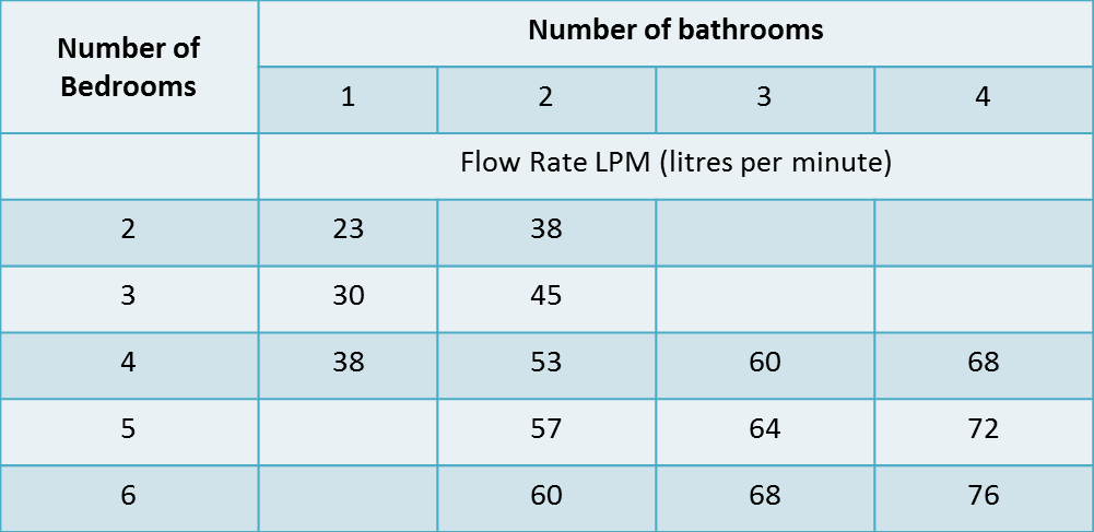 Average House Flow Rates Water