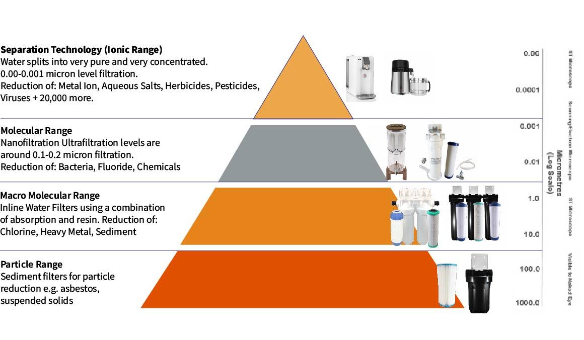 Water Filtration Pyramid Spectrum
