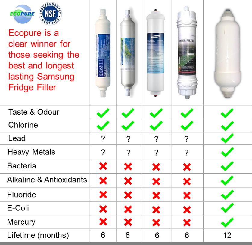 samsung refrigerator filter change. Samsung Fridge Filter Comparison Refrigerator Change