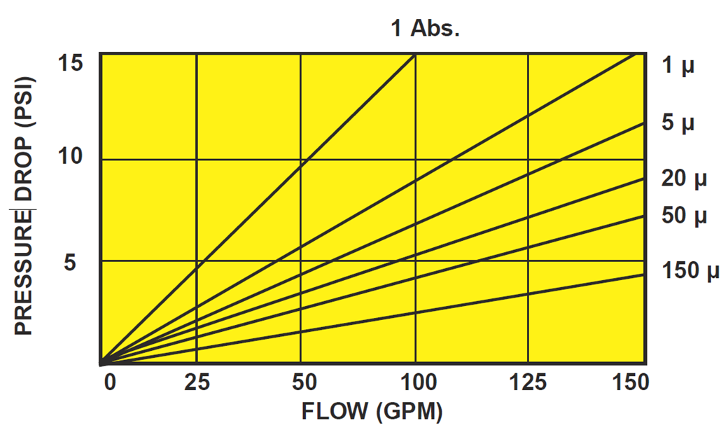 Watts Big Bubba Pleated Cartridge Flow Rate Chart Diagram