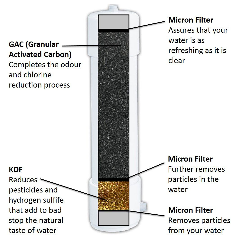 Paragon P5250 Long Life Water Purifier